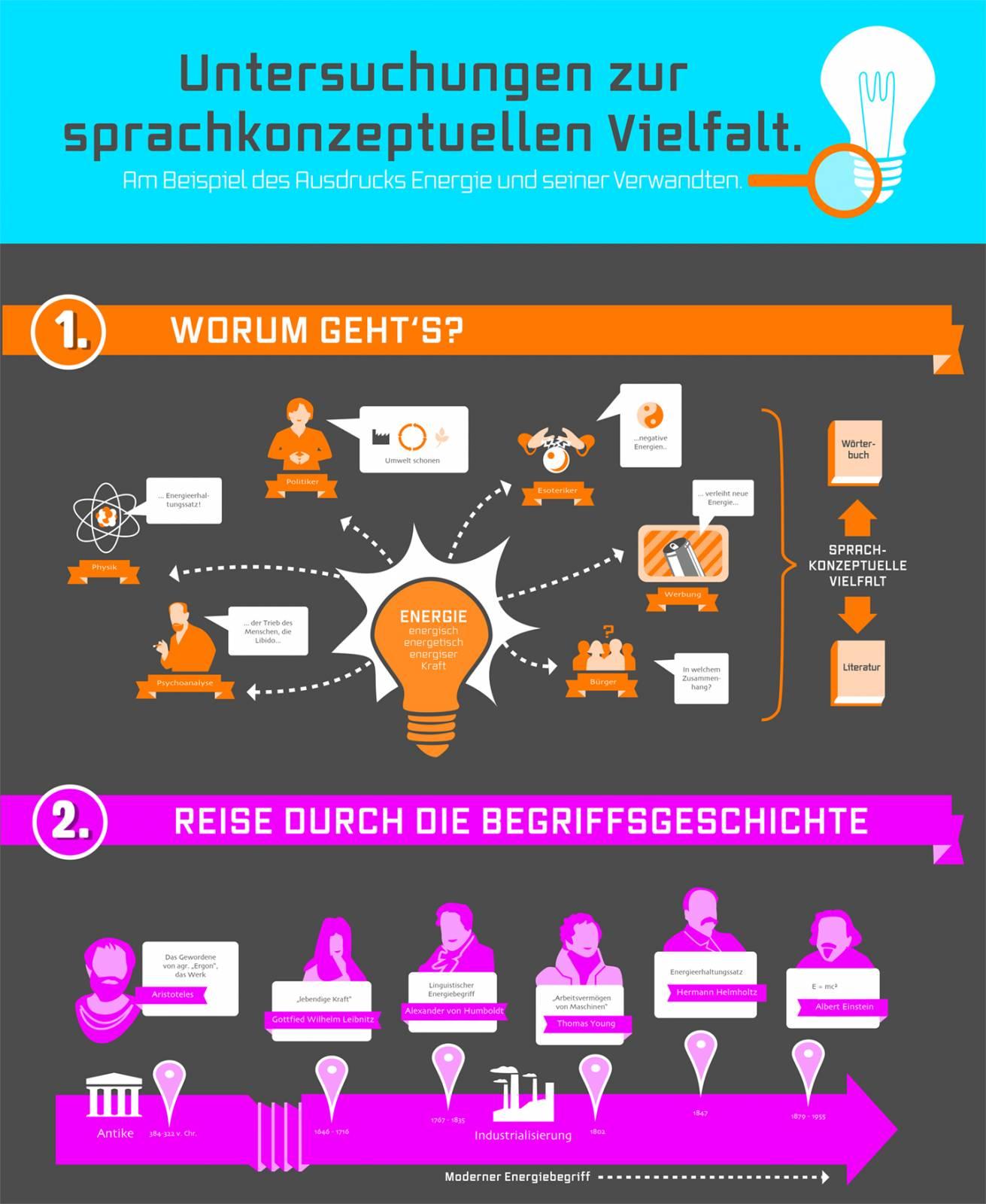 Infografik Plakat 1 und 2
