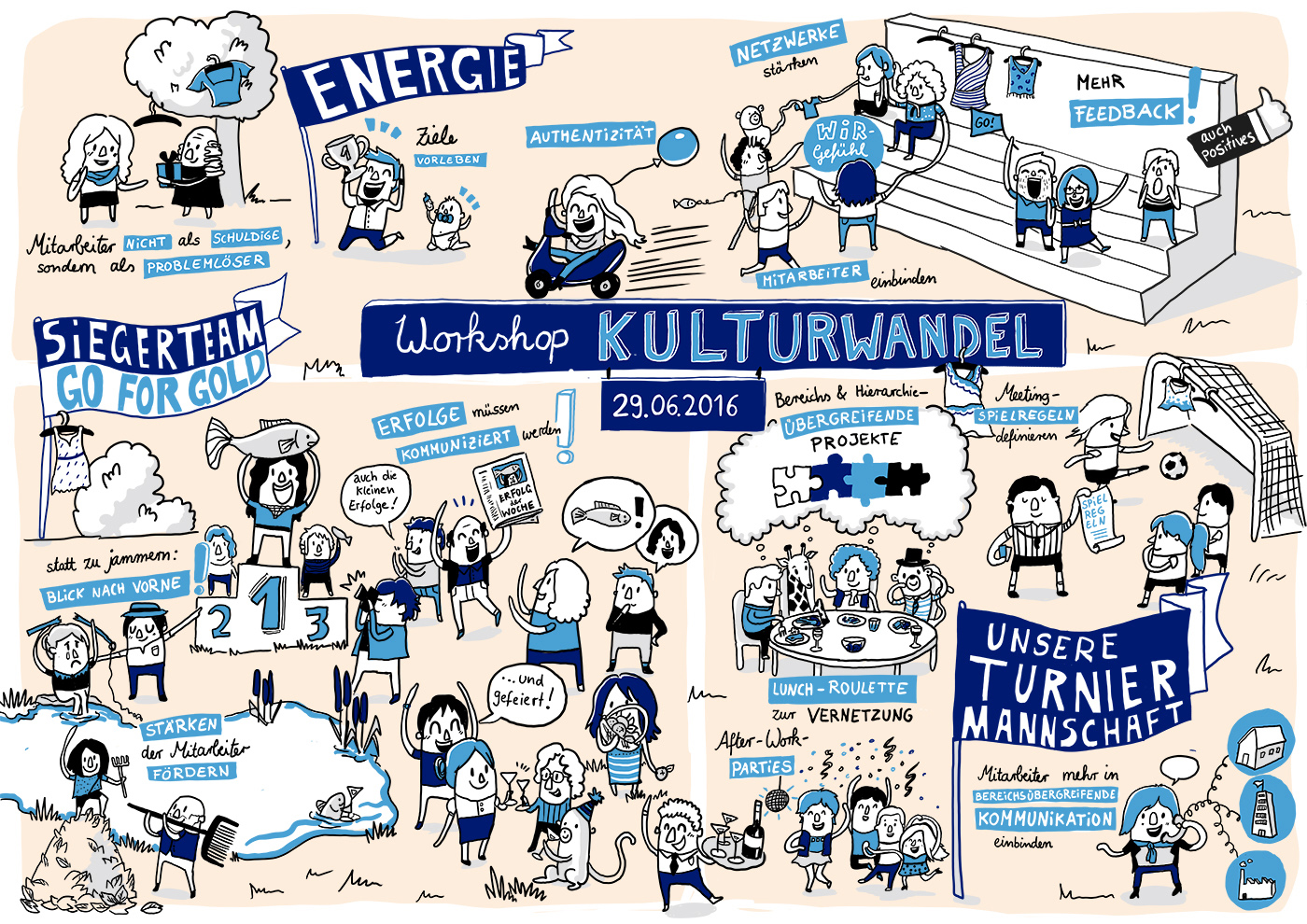 Graphic Recording Workshop Kulturwandel