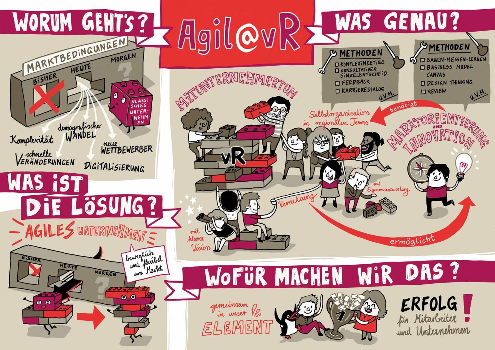 Agiles Unternehmen Infografik Poster von Rundstedt