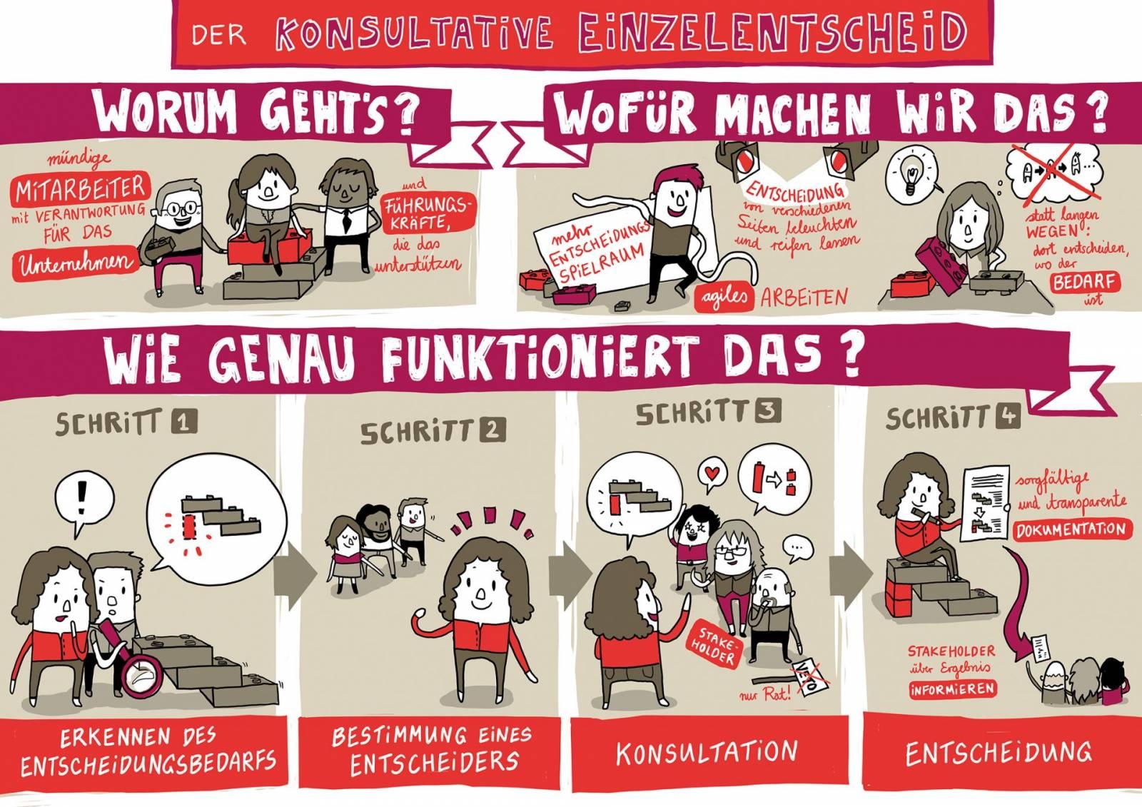 Konsultativer Einzelentscheid Infografik Poster