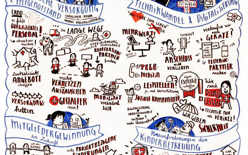Graphic Recording Johanniter Unfall-Hilfe Zukunftsblick