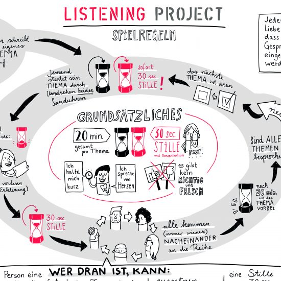 Listening Project illustrierte Spielregeln Illustration Infograf